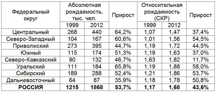 Демографический рост в России   это доказано
