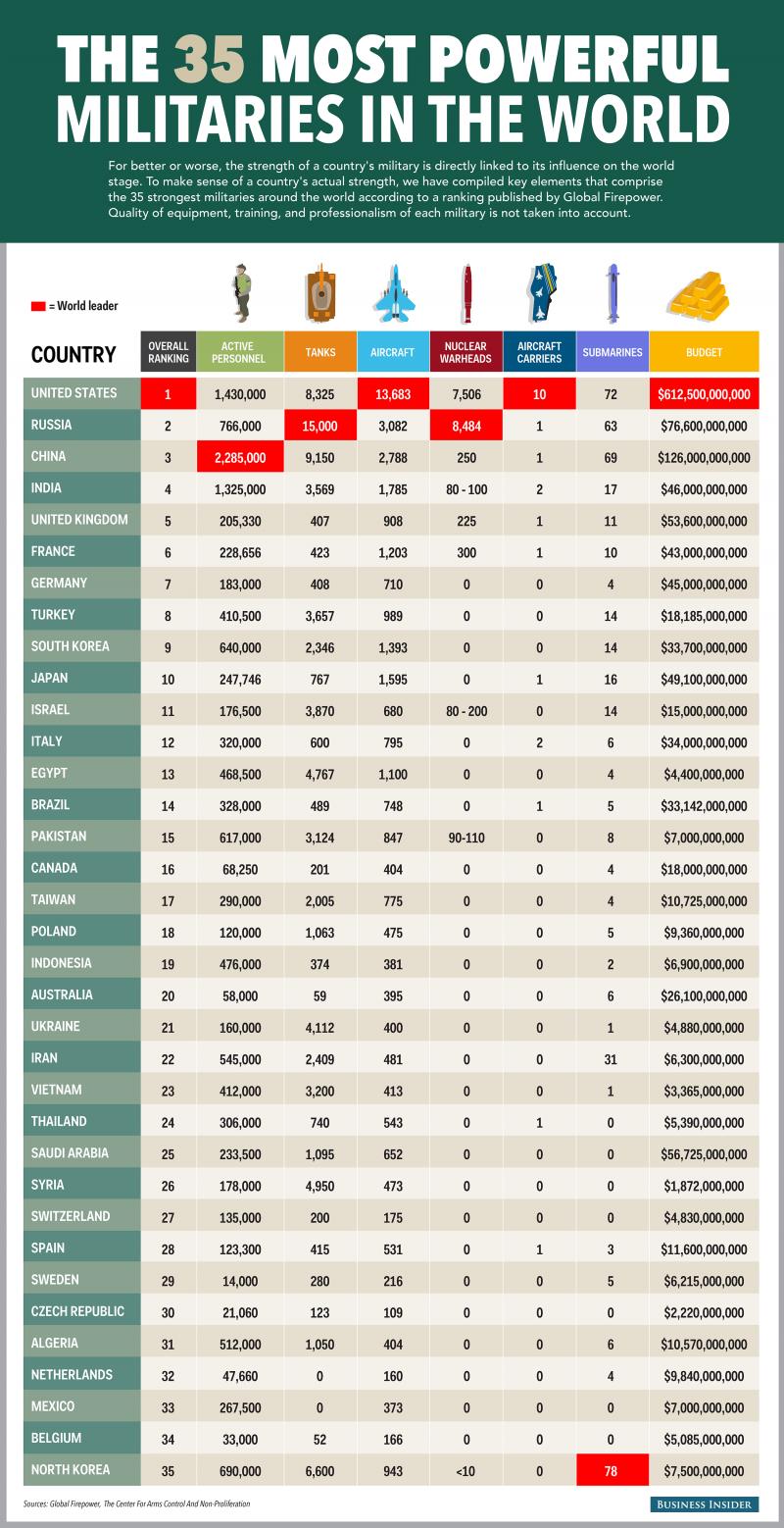 """В """"Bussines Insider"""" опубликован рейтинг военной мощи стран мира. Есть сюрпризы"""
