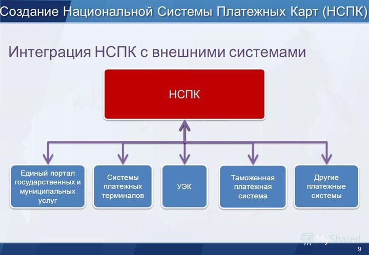 На процессинг НСПК перешли около половины российских банков