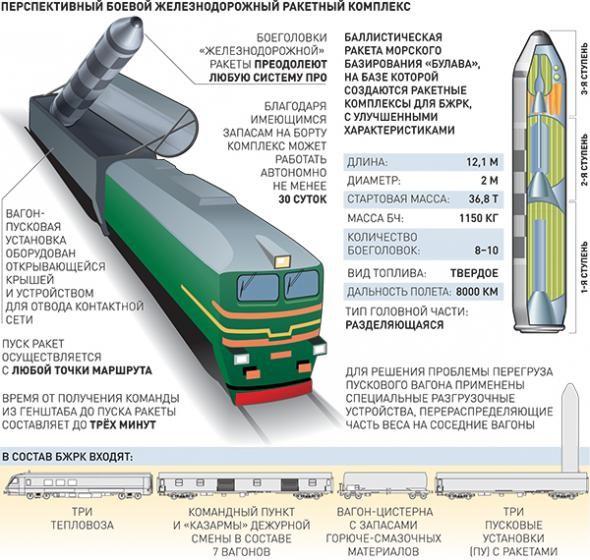 Поезд номер ноль