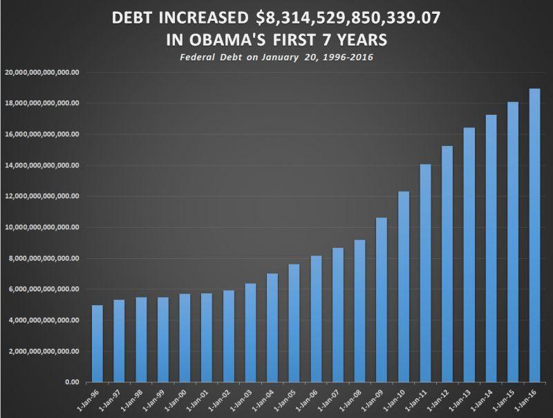 Америка в долговой яме?