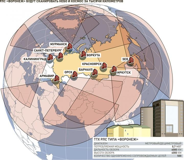 Над Россией воссоздается сплошное радиолокационное поле