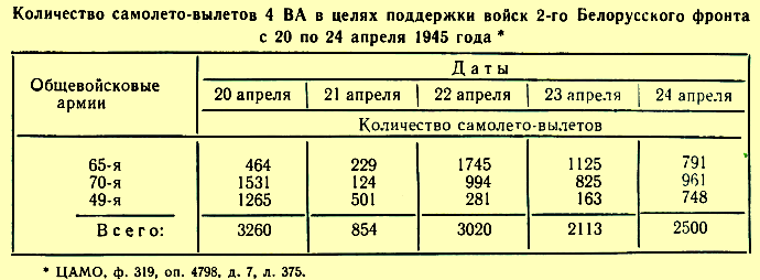 Действия  4-й воздушной армия в боях на Одере