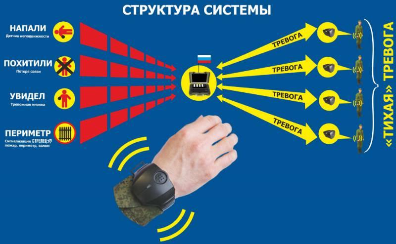 Минобороны России приобретёт браслеты «Стрелец-часовой» на 400 миллионов рублей