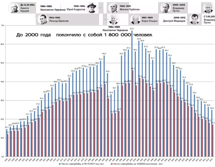 Число самоубийств в России при Путине стабильно уменьшается каждый год