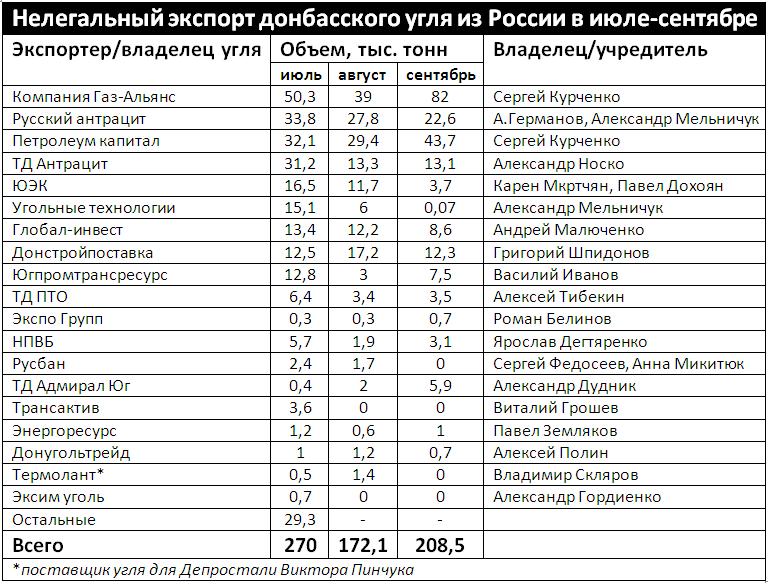 Экспорт угля из ЛНР и ДНР: данные за июль-сентябрь 2017 года