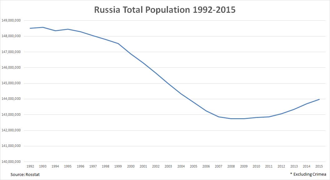 RussiaChart1