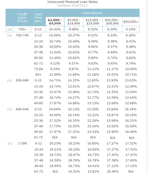 Сколько реально стоит потребительский кредит в США