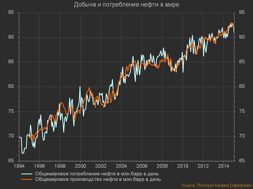 Нефть. Добыча и потребление нефти в мире1401