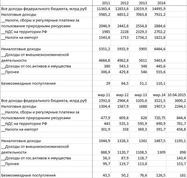 доходы РФ