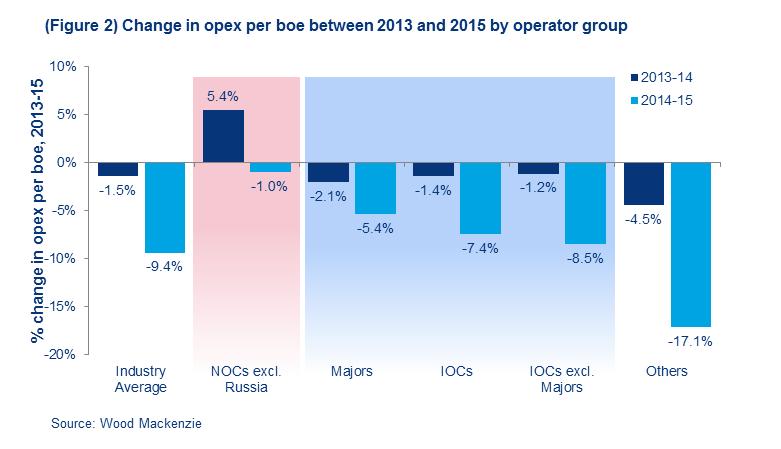 Подпись к изображению: Динамика эксплуатационных издержек на баррель нефтяного эквивалента в 2013 и 2015 гг. по  группам операторов