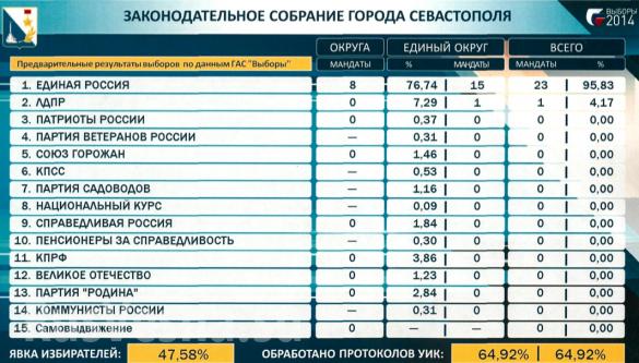 Алексей Чалый одержал сокрушительную победу на выборах в Севастополе (фото) | Русская весна