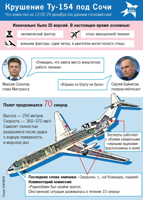 Крушение Ту-154 над Черным морем. Инфорграфика. Фото: Рушан КАЮМОВ