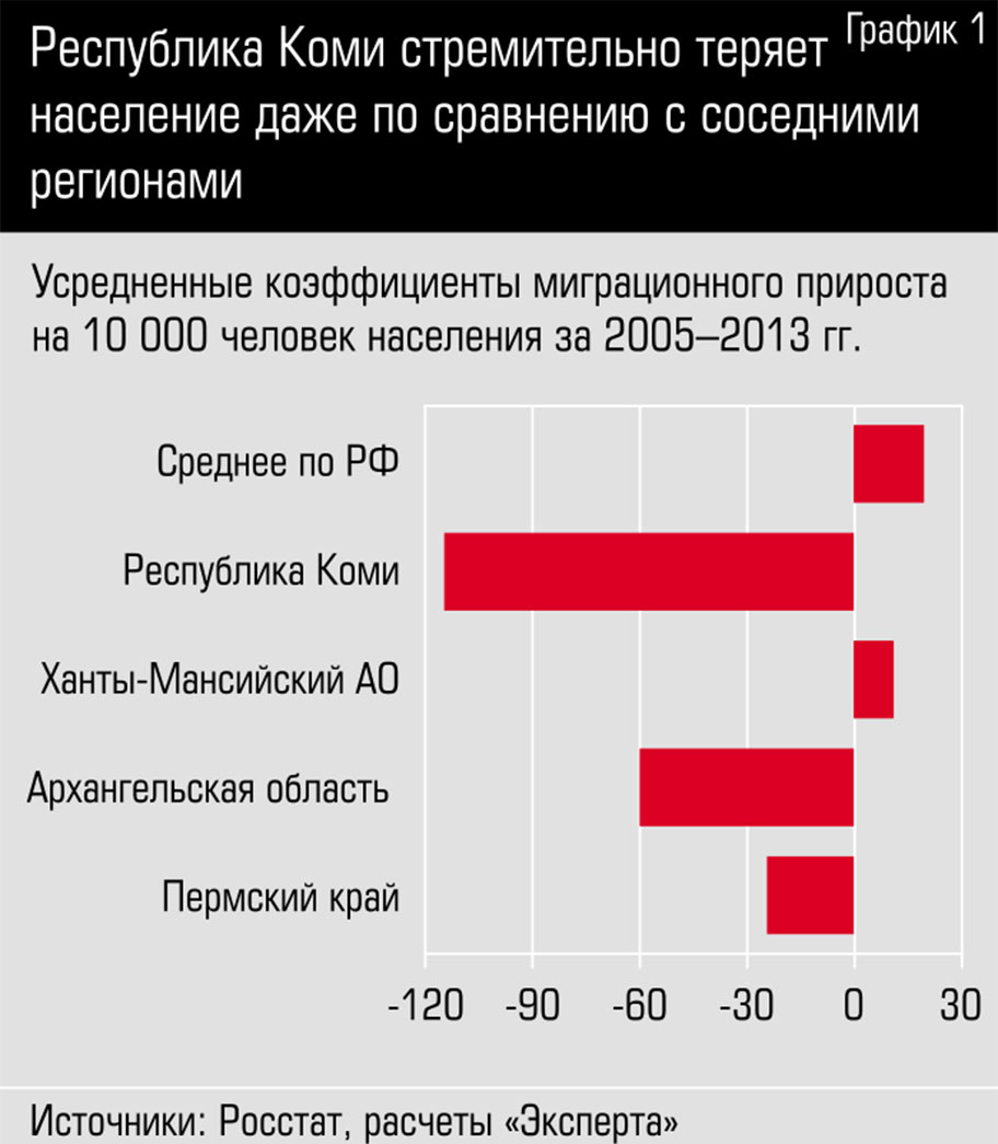 Республика Коми стремительно теряет население даже по сравнению с соседними регионами zzzzzzzzzzzzzzzzzzzzzzzmafia_graph1-1.jpg