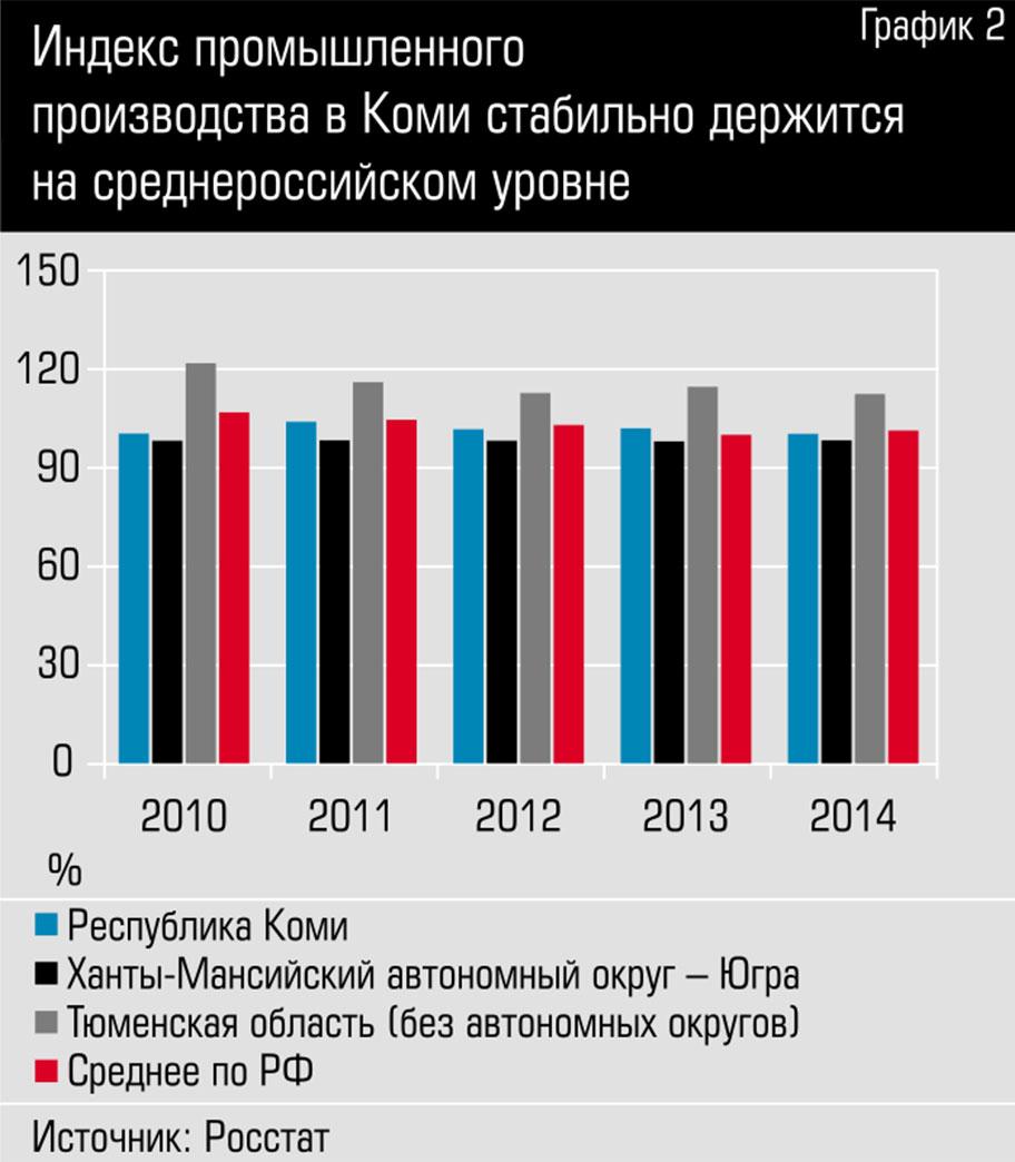 Индекс промышленного производства в Коми стабильно держится на среднероссийском уровне zzzzzzzzzzzzzzzzzzzzzzzmafia_graph1-2.jpg