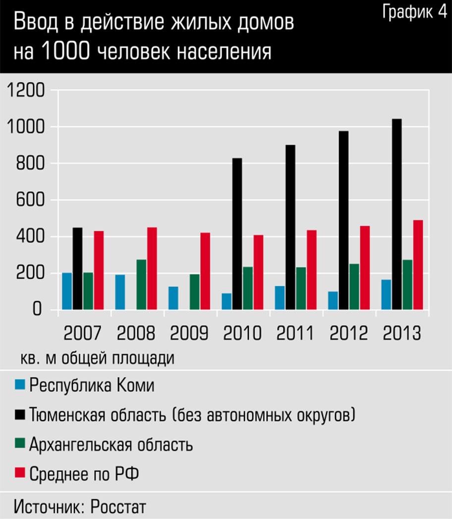 Ввод в действие жилых домов на 1000 человек населения zzzzzzzzzzzzzzzzzzzzzzzmafia_graph1-4.jpg
